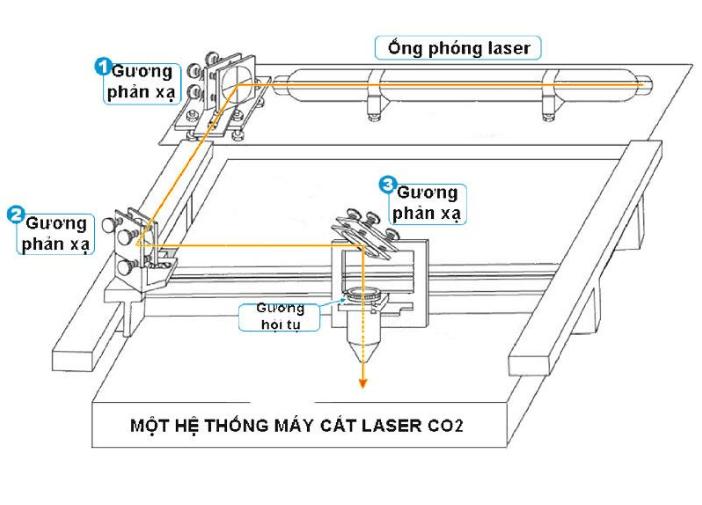 Phần Mềm Máy Cắt Laser